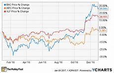 Wells Fargo Bank Stock Chart Better Buy Bank Of America Corporation Vs Wells Fargo