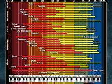 Instrument Frequency Chart Be Still And Know That I Am God Page 4 Ken Johnstone Com