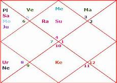 Learn To Read Kundli Chart How To Read A Kundli Your Birth Chart Or Horoscope