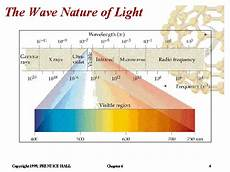 Diselfcore Classifications Of Matter Chart