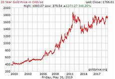 World Gold Price Live Chart Gold Price Canada