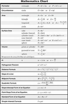 7th Grade Formula Chart Pin By Joseph Smith On Math Math Formula Chart Physics