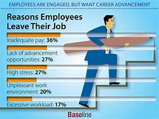 Reasons To Leave Job Employees Are Engaged But Want Career Advancement