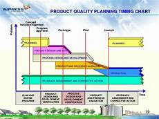 Product Quality Planning Timing Chart Materi Training Apqp