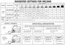 Mig Welder Settings Chart How To Select A Mig Welder Eastwood Blog