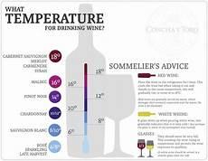 Wine Storing Temperature Chart Wine Serving Temperature Wine Of Greece