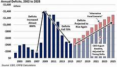Us Trade Deficit Chart 2018 Us Federal Government Deficits And The National Debt