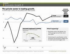 C Chart Vs U Chart The U S Economy In Charts
