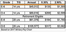 Navy Reserve Retirement Chart Moaa President S Budget Undercuts Uniformed Services Pay