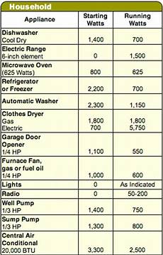 generator ratings chart home appliances power rating sa gov au calculate running