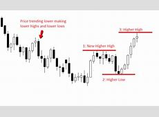 How to Trend Trade Price Action   In Depth Tutorial