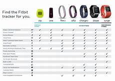 Fitbit Comparison Chart Uk Amazon Co Uk Fitbit