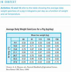Piglet Weight Solved Swine Weight The Table Shows G K T Weight Gain