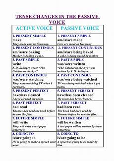 Active And Passive Rules Chart Tense Changes In The Passive Voice Active Voice Passive