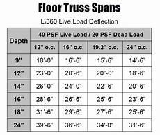 2x10 Span Chart Floor Trusses Country Truss Llc