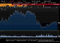 Unicredit Stock Price Chart Unicredit A High Potential Bet For The Bold Unicredit S
