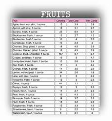 Carbohydrate Chart For All Foods 14 Delicious Diabetes Lunch Healthy Eating Remedy Carb