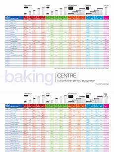 Modular Mates Chart Modular Mates Charts Of Storage In Colour Coffee Food