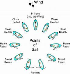 Sailing Wind Chart Understanding The Points Of Sail