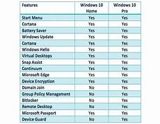 Windows 10 Pro Vs Enterprise Is There Any Difference Between Windows 10 And Windows 10
