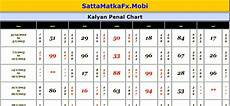 Milan Night Matka Panel Chart Satta Matka How To Use Charts Amp Panel Charts To Win More