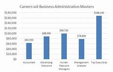 Masters Of Business Administration Jobs Best Online Master Degree In Business Administration