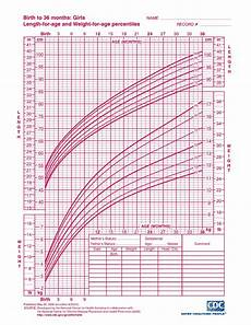 Baby Weight Chart Percentile Calculator Interpreting Infant Growth Charts The Science Of