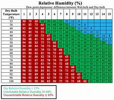 Bulb And Dry Bulb Temperature Chart Dew Point Table Celsius Brokeasshome Com