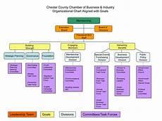 Orginizational Chart Organizational Chart Of Chester County Chamber Of Commerce