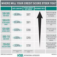 Loan Interest Chart How A Bad Credit Score Affects Your Auto Loan Rate