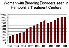 Bpd Chart And Female Research Blood Disorders In Women Ncbddd Cdc
