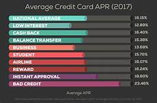 Apr Calculator Credit Card The Best Credit Cards With 0 Apr Creditloan Com 174