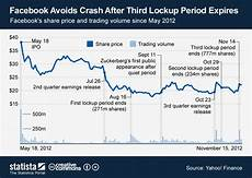 Facebook Chart Price Chart Facebook Avoids Crash After Third Lockup Period
