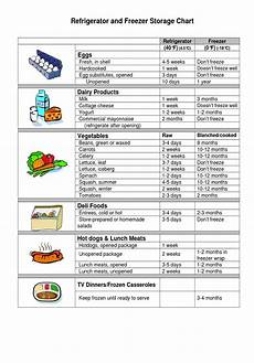 Refrigerator Food Storage Chart Cold Storage Chart Simply Fresh Convenience Just Got