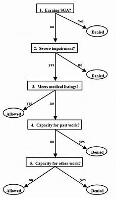 Social Security Disability Process Flow Chart Counting The Disabled Using Survey Self Reports To