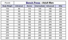 Average Strength Chart Advanced Barbell Strength Standards For The Squat