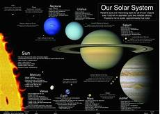 Solar Sign Chart Laminated The Solar System Sun Planets Learning