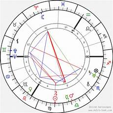 Curie Natal Chart Ir 232 Ne Joliot Curie Birth Chart Horoscope Date Of Birth Astro
