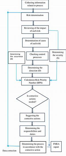 Fmea Flow Chart Examples Fmea Flow Chart Used In The Study Download Scientific