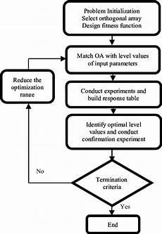 Taguchi Method Flow Chart Of Taguchi Method 5 Download Scientific Diagram