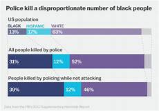 Race Killed By Police 2016 Chart Again And Again Columbus Ohio Police Shoot Kill Black