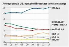 Nfl Ratings By Year Chart Sports Infographics On Pinterest Mlb Nba And Social Media