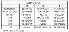 Water Storage Tank Size Chart Reliance Water Heaters Your Neighborhood Water Heater Source