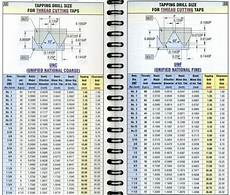 Tap Size Chart Tap Drill Size Chart Drills In 1 64 0 0156 Increments