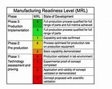Mod Capability Sponsor Organisation Chart Machinery New Nuclear Build Nuclear Amrc Supply Chain
