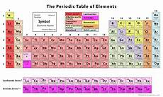 Colored Periodic Table The Periodic Table Of Elements With Printables