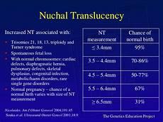 Normal Nt Measurement Chart Prenatal Testing Deteksi Kelainan Bawaan Sejak Dalam