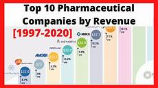 Pharmaceutical Sales Companies Top 10 Pharmaceutical Companies By Revenue 1997 2020