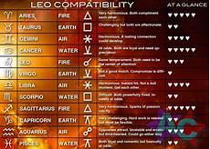 Leo Capricorn Compatibility Chart Leo Compatibility Chart Astrology