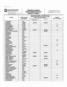 Missouri Tax Chart Rev 227 Pa Sales And Use Tax Credit Chart Free Download